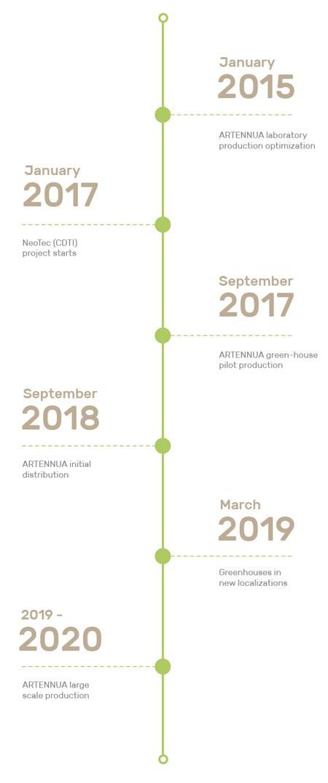 Artennua Timeline